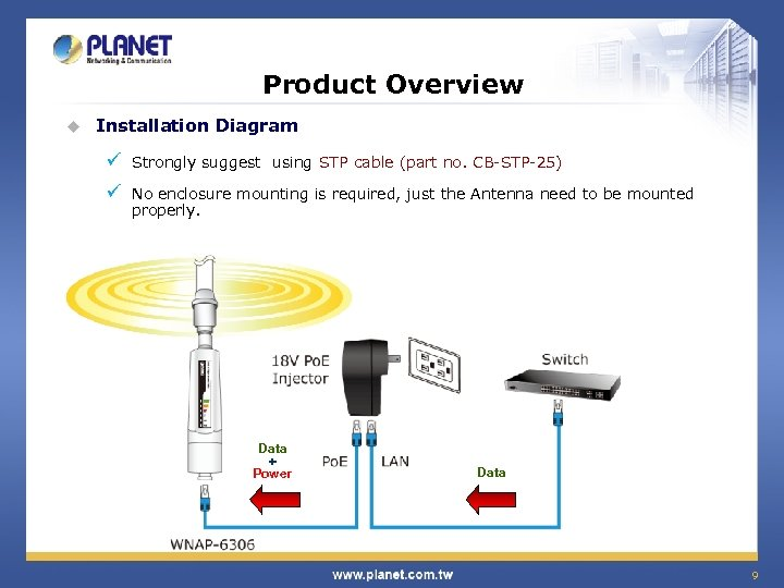 Product Overview u Installation Diagram ü Strongly suggest using STP cable (part no. CB-STP-25)