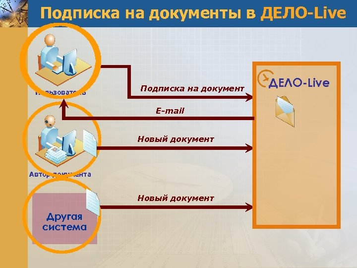 Подписка на документы в ДЕЛО-Live Пользователь Подписка на документ E-mail Новый документ Автор документа