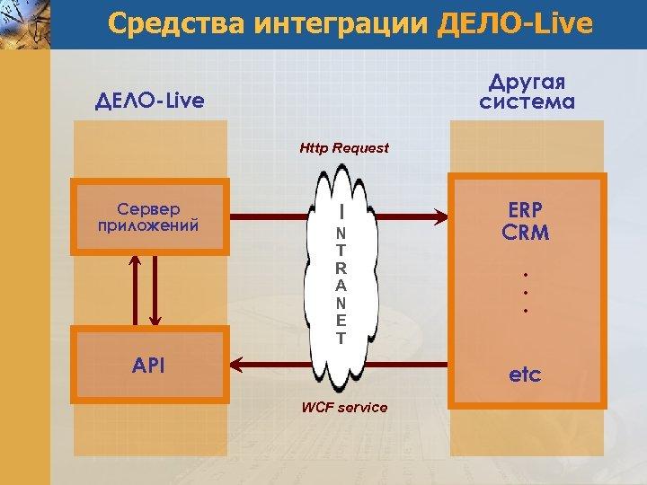 Средства интеграции ДЕЛО-Live Другая система ДЕЛО-Live Http Request Сервер приложений I N T R