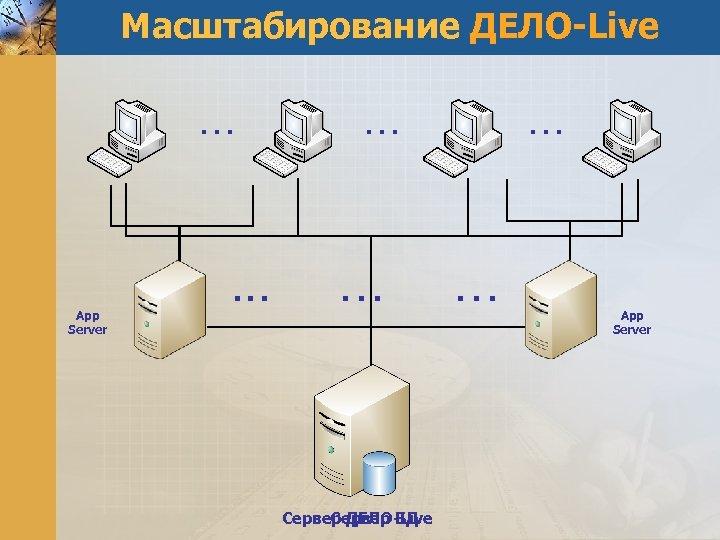 Масштабирование ДЕЛО-Live … App Server . . . … … Сервер ДЕЛО-Live Сервер БД
