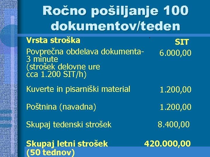 Ročno pošiljanje 100 dokumentov/teden Vrsta stroška Povprečna obdelava dokumenta 3 minute (strošek delovne ure
