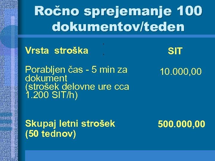 Ročno sprejemanje 100 dokumentov/teden Vrsta stroška SIT Porabljen čas - 5 min za dokument