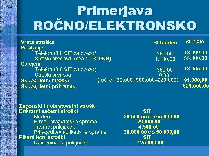 Primerjava ROČNO/ELEKTRONSKO SIT/leto Vrsta stroška SIT/teden Pošiljanje 18. 000, 00 Telefon (3, 6 SIT