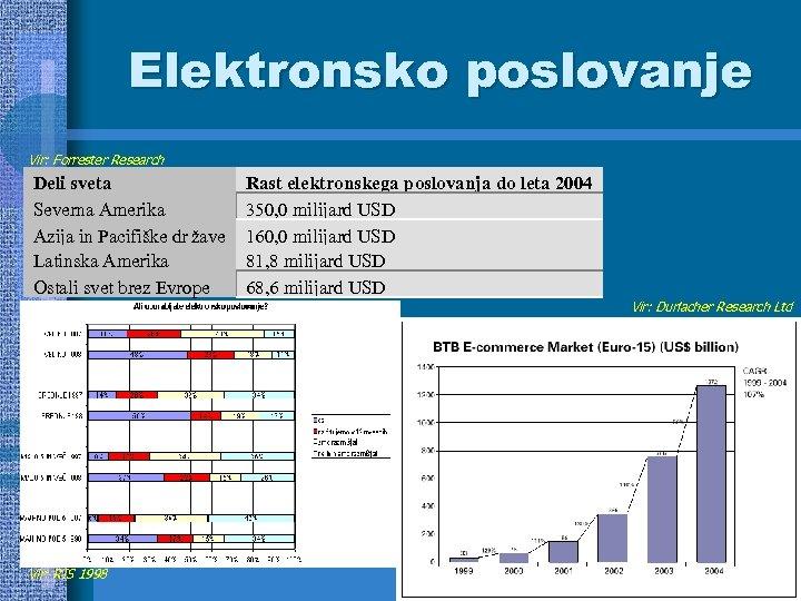 Elektronsko poslovanje Vir: Forrester Research Deli sveta Severna Amerika Azija in Pacifiške dr žave