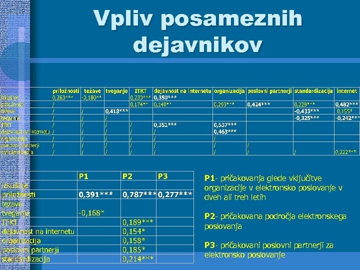 Vpliv posameznih dejavnikov P 1 - pričakovanja glede vključitve organizacije v elektronsko poslovanje v