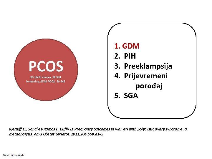 PCOS 23 (946) članka, 92 392 bolesnice, 2544 PCOS, 89 848 1. GDM 2.