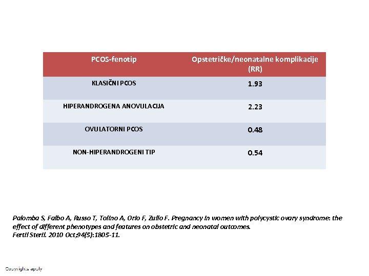 PCOS-fenotip Opstetričke/neonatalne komplikacije (RR) KLASIČNI PCOS 1. 93 HIPERANDROGENA ANOVULACIJA 2. 23 OVULATORNI PCOS