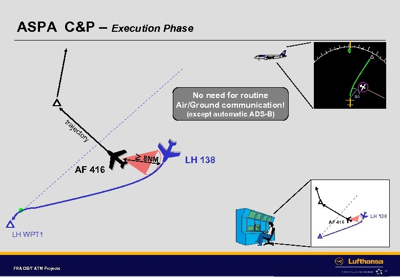 ASPA C&P – Execution Phase No need for routine Air/Ground communication! (except automatic ADS-B)