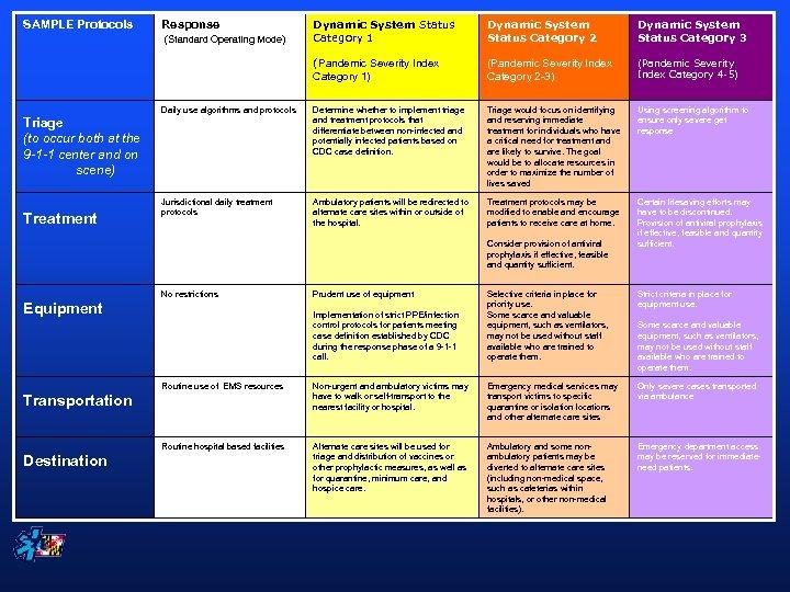 Dynamic System Status Category 1 Dynamic System Status Category 2 Dynamic System Status Category