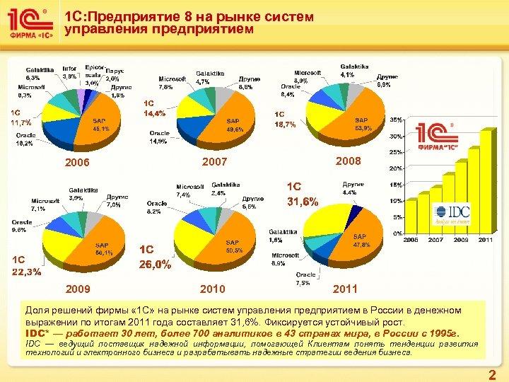 1 С: Предприятие 8 на рынке систем управления предприятием 2006 2007 2008 2009 2010