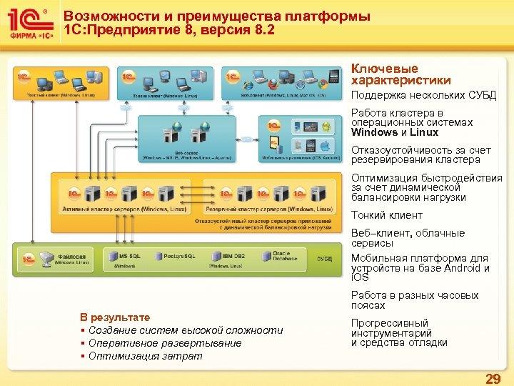 Возможности и преимущества платформы 1 С: Предприятие 8, версия 8. 2 Ключевые характеристики Поддержка