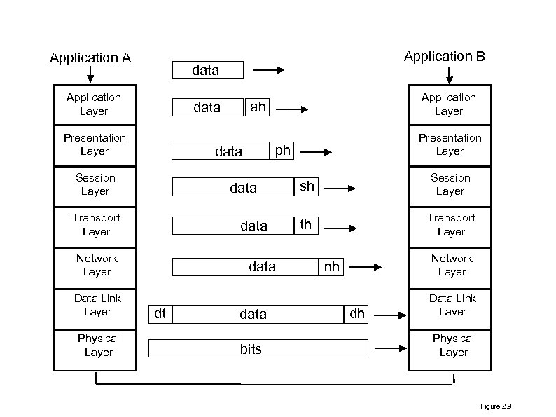 Application A data Application Layer data Transport Layer data Network Layer Physical Layer data