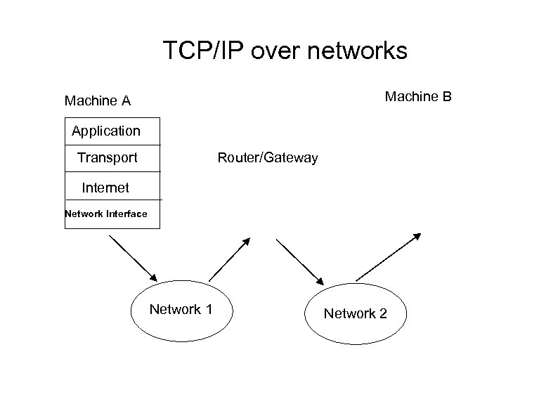 TCP/IP over networks Machine B Machine A Application Transport Router/Gateway Internet Network Interface Network