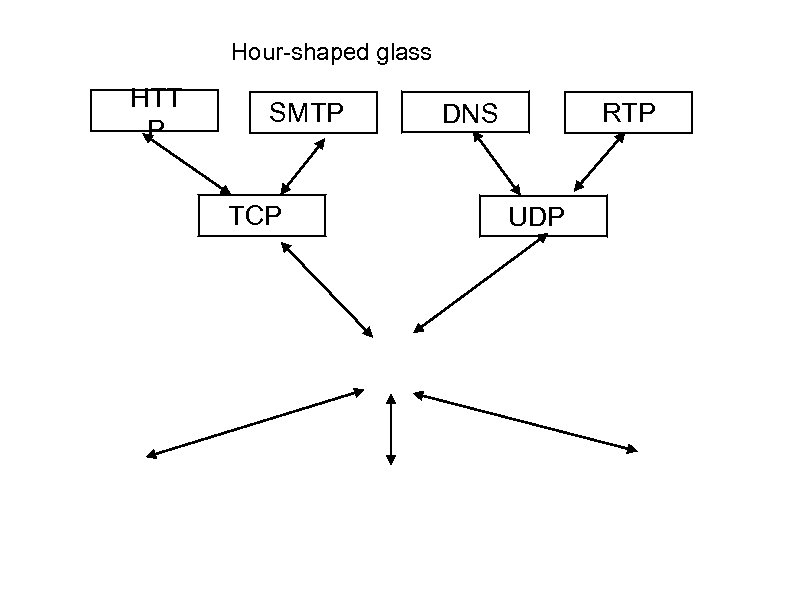 Hour-shaped glass HTT P SMTP TCP RTP DNS UDP