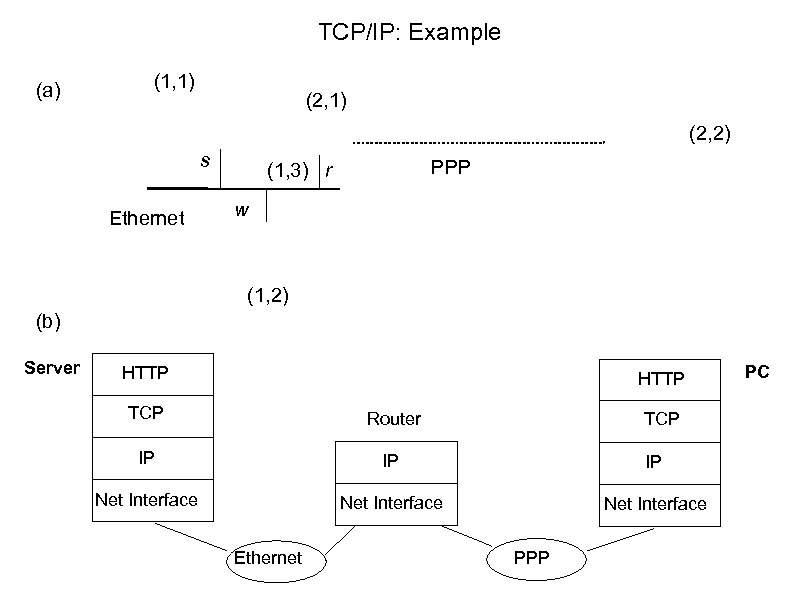 TCP/IP: Example (a) (1, 1) (2, 2) s Ethernet PPP (1, 3) r w