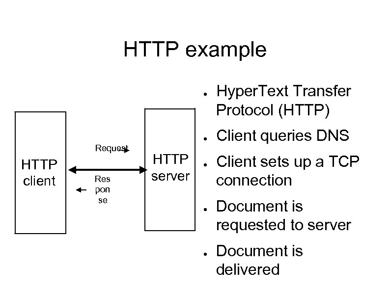 HTTP example ● ● Request HTTP client Res pon se HTTP server ● ●