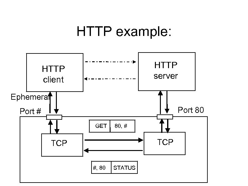 HTTP example: HTTP server HTTP client Ephemeral Port 80 Port # GET 80, #