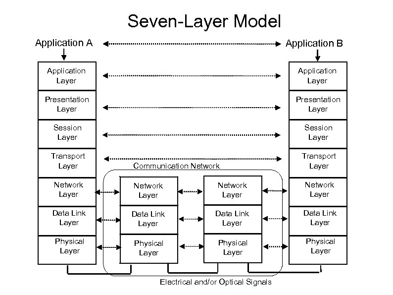 Seven-Layer Model Application A Application B Application Layer Presentation Layer Session Layer Transport Layer