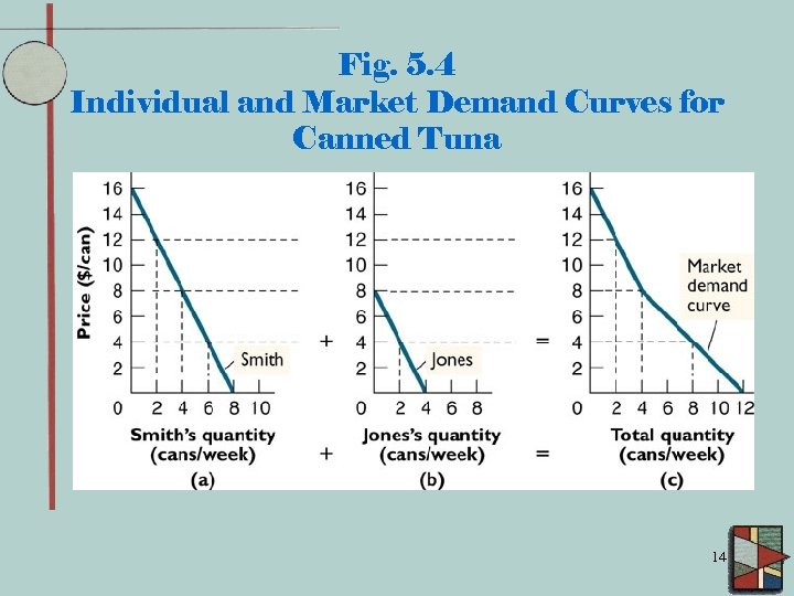 Fig. 5. 4 Individual and Market Demand Curves for Canned Tuna 14