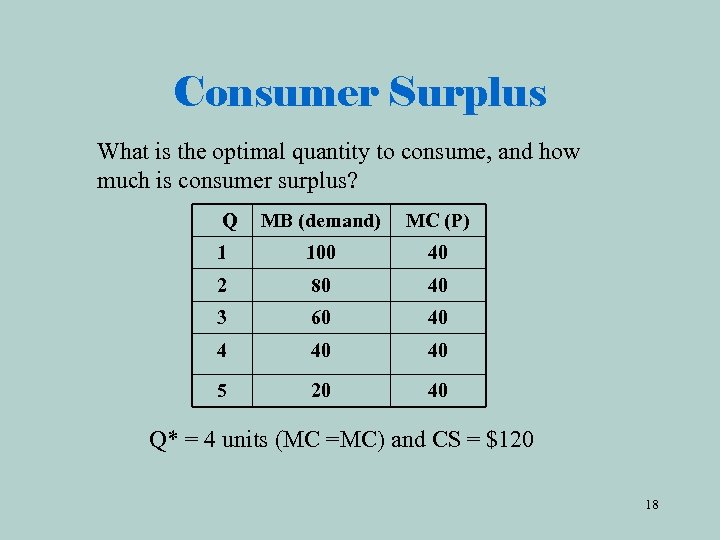 Consumer Surplus What is the optimal quantity to consume, and how much is consumer