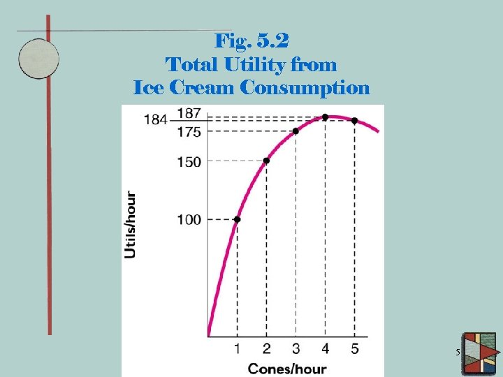 Fig. 5. 2 Total Utility from Ice Cream Consumption 5