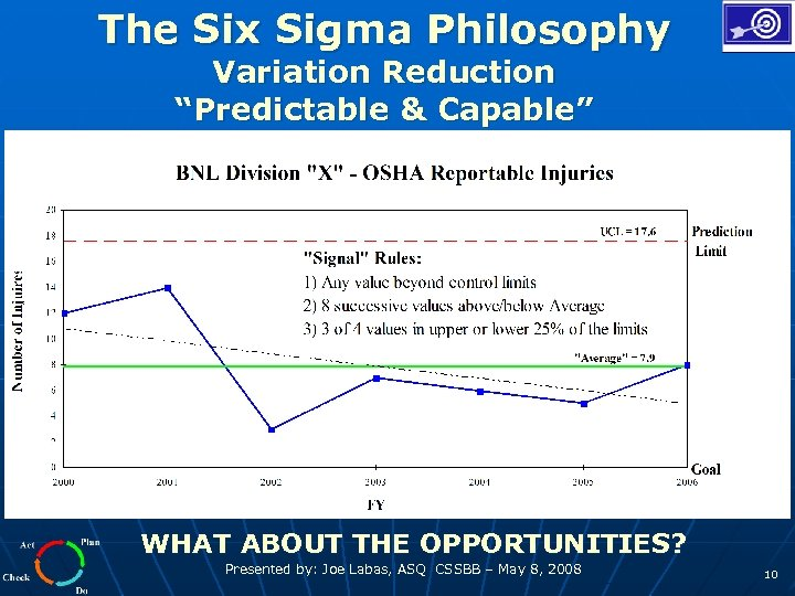 """The Six Sigma Philosophy Variation Reduction """"Predictable & Capable"""" WHAT ABOUT THE OPPORTUNITIES? Presented"""