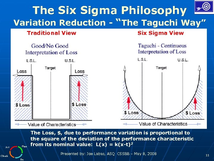 "The Six Sigma Philosophy Variation Reduction - ""The Taguchi Way"" Traditional View Six Sigma"