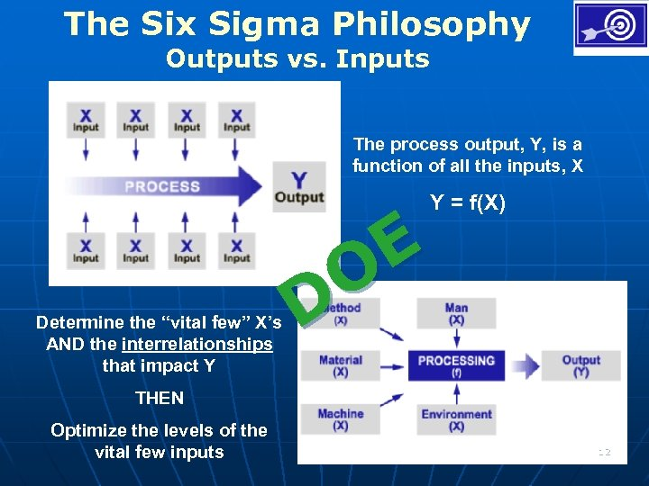 The Six Sigma Philosophy Outputs vs. Inputs The process output, Y, is a function