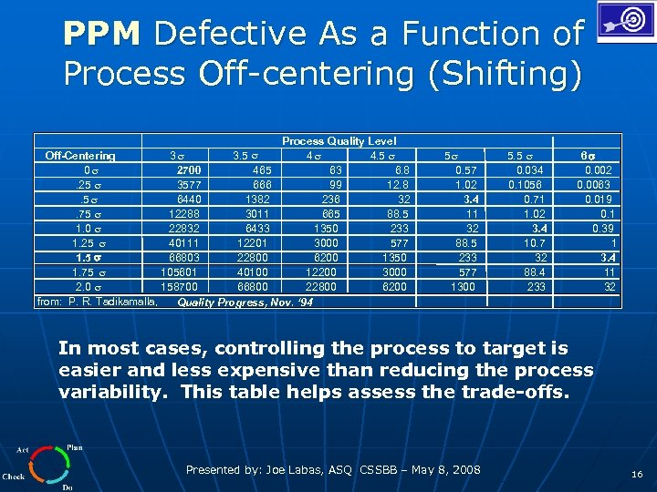 PPM Defective As a Function of Process Off-centering (Shifting) Process Quality Level Off-Centering 3