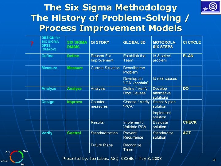 The Six Sigma Methodology The History of Problem-Solving / Process Improvement Models Presented by: