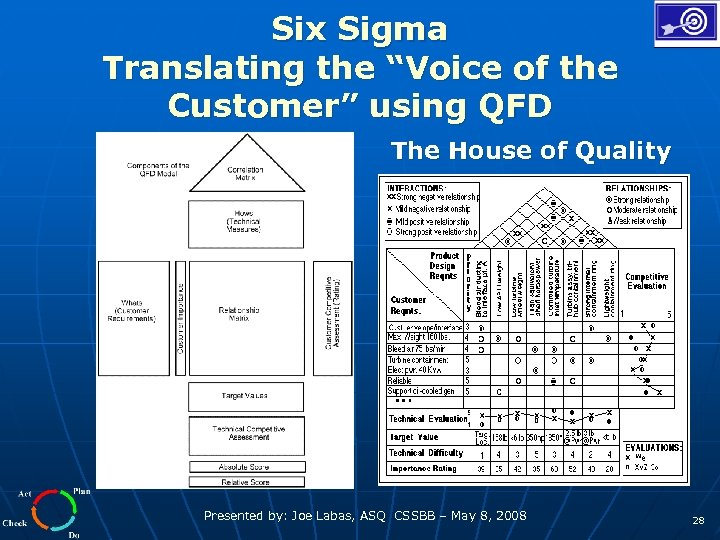"""Six Sigma Translating the """"Voice of the Customer"""" using QFD The House of Quality"""