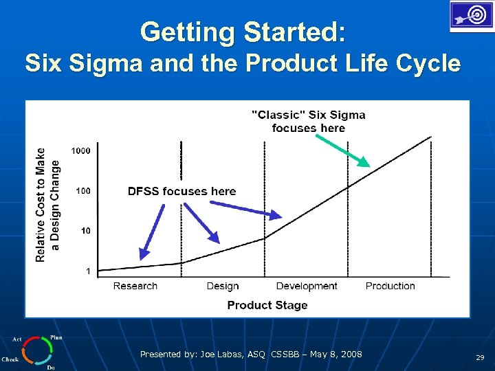 Getting Started: Six Sigma and the Product Life Cycle Presented by: Joe Labas, ASQ
