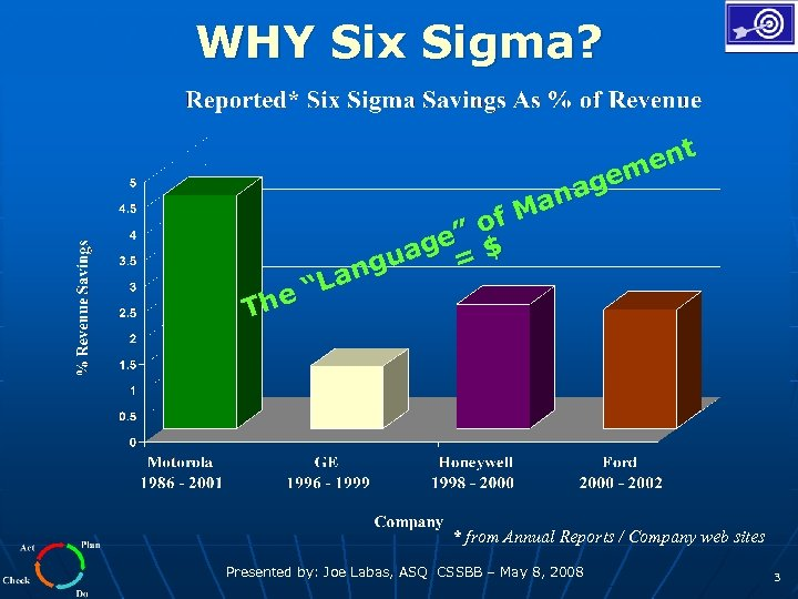 "WHY Six Sigma? The ent gem ana of M ge"" $ gua = n"