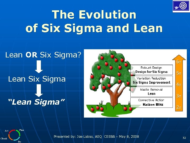 """The Evolution of Six Sigma and Lean OR Six Sigma? Lean Six Sigma """"Lean"""