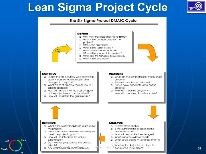 Lean Sigma Project Cycle Presented by: Joe Labas, ASQ CSSBB – May 8, 2008