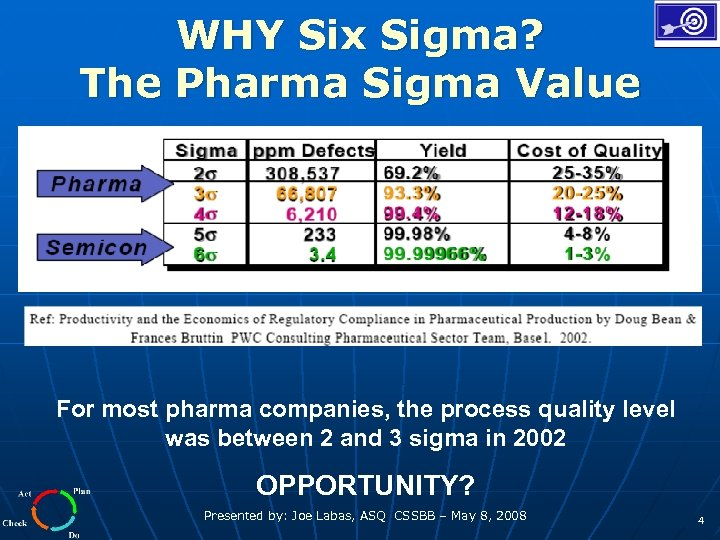 WHY Six Sigma? The Pharma Sigma Value For most pharma companies, the process quality