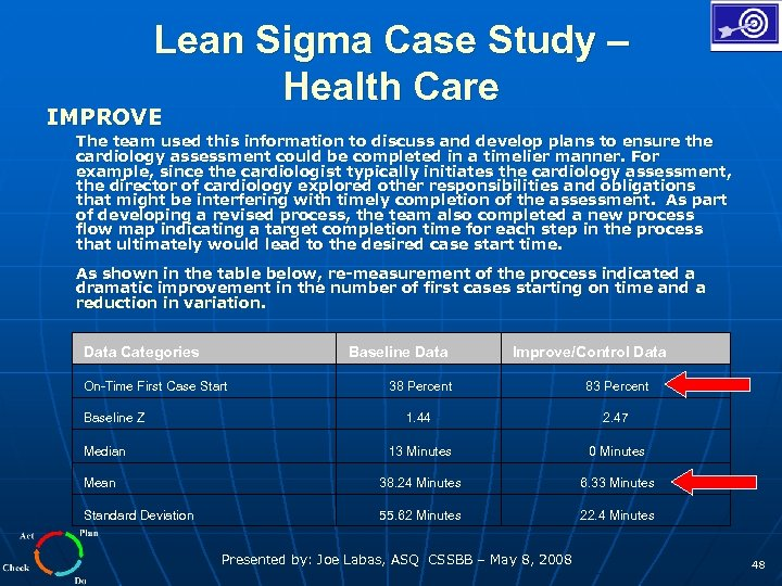 Lean Sigma Case Study – Health Care IMPROVE The team used this information to
