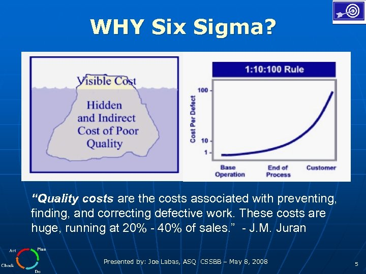"WHY Six Sigma? ""Quality costs are the costs associated with preventing, finding, and correcting"