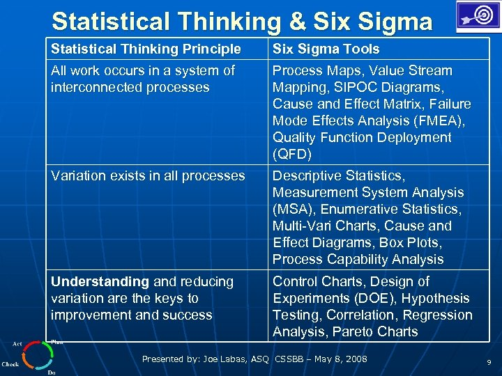 Statistical Thinking & Six Sigma Statistical Thinking Principle Six Sigma Tools All work occurs