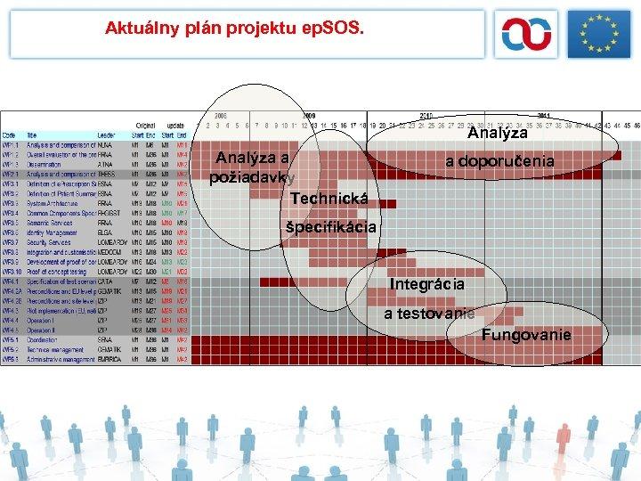 Aktuálny plán projektu ep. SOS. Analýza a požiadavky Technická a doporučenia špecifikácia Integrácia a