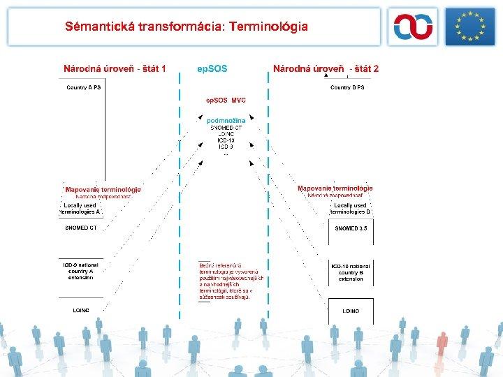 Sémantická transformácia: Terminológia