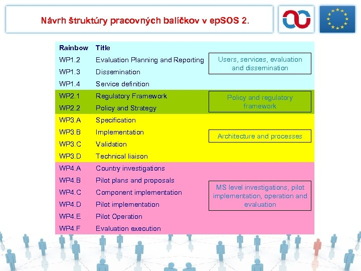 Návrh štruktúry pracovných balíčkov v ep. SOS 2. Rainbow Title WP 1. 2 Evaluation