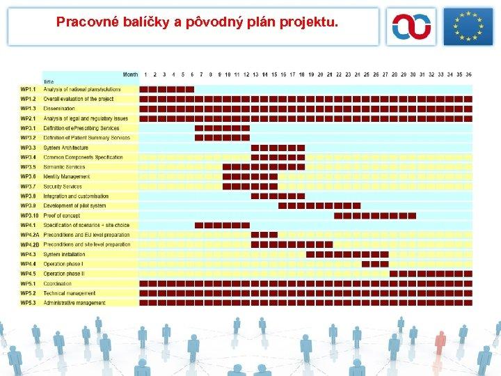 Pracovné balíčky a pôvodný plán projektu.