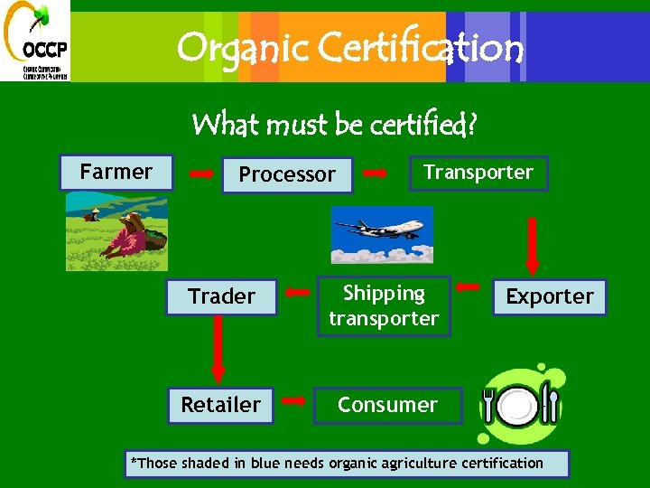 Organic Certification What must be certified? Farmer Processor Transporter Trader Shipping transporter Retailer Consumer