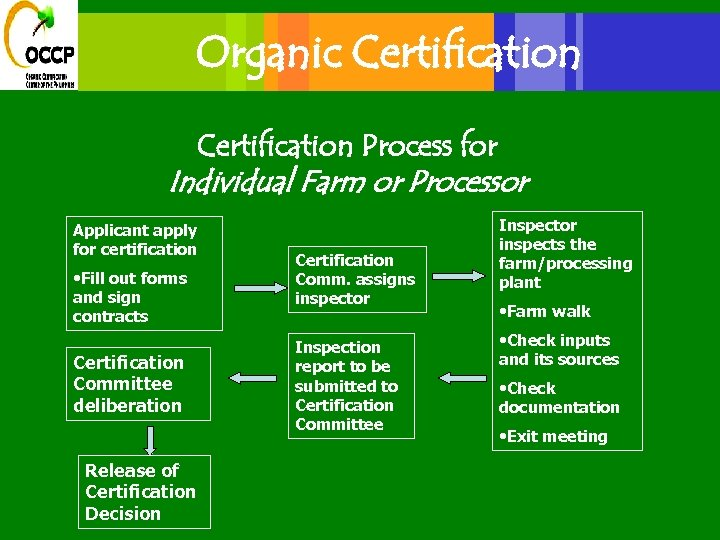Organic Certification Process for Individual Farm or Processor Applicant apply for certification • Fill