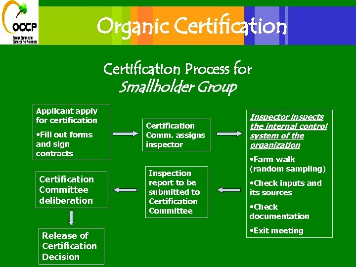 Organic Certification Process for Smallholder Group Applicant apply for certification • Fill out forms