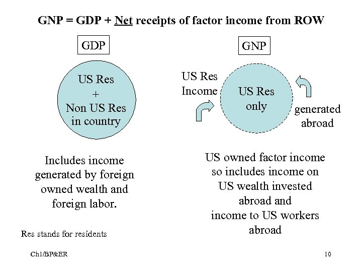 GNP = GDP + Net receipts of factor income from ROW GDP US Res