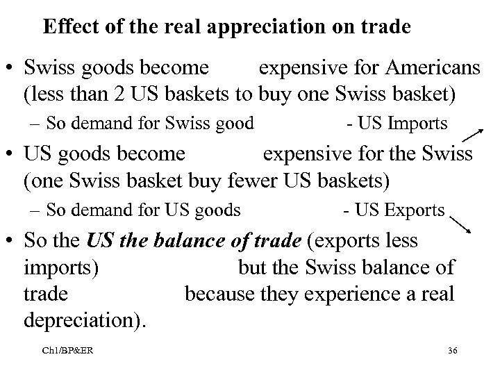 Effect of the real appreciation on trade • Swiss goods become expensive for Americans
