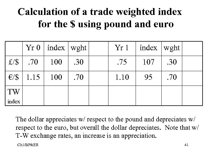 Calculation of a trade weighted index for the $ using pound and euro Yr