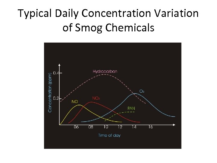 Typical Daily Concentration Variation of Smog Chemicals